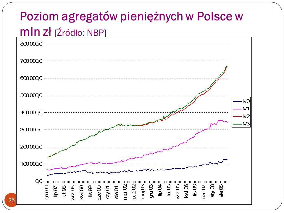 Poziom agregatów pieniężnych w Polsce w mln zł [Źródło: NBP]